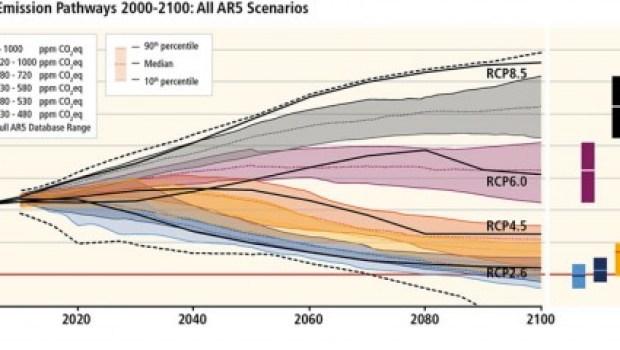 Cutting-Emissions