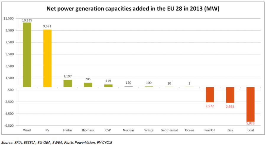 EU net generation capacity change