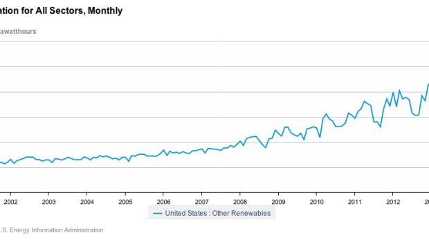 US EIA renewable energy production