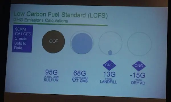 NatGas LCFS GHG differences