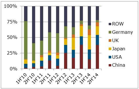 Source: NPD Solarbuzz Quarterly, June 2014