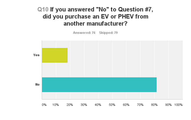 Nissan LEAF Shopper Survey 12