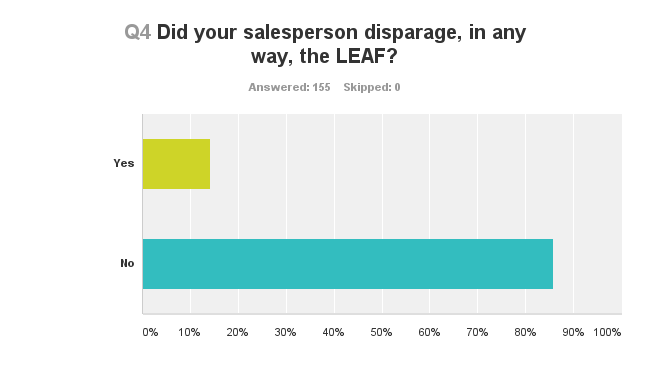 Nissan LEAF Shopper Survey Results 3