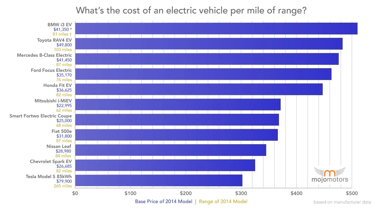 Electric Cars Range Electric Car With Best Price Per Mile Of Range Is Tesla