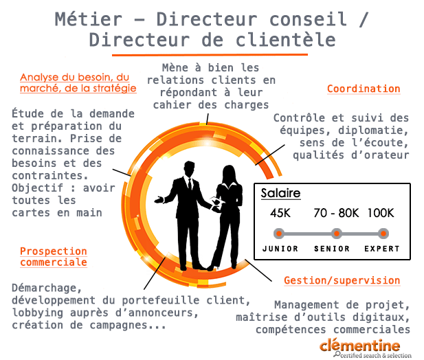 exemple de cv avec different metier