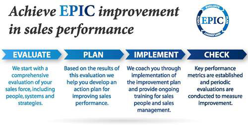 The EPIC Improvement Process - Pittsburgh Sales Training and Sales - how to develop a sales training plan