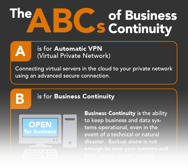 The ABCs of Business Continuity