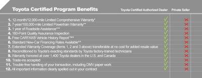 Toyota Certified Used Vehicles in Albertville AL | Serving Huntsville & Guntersville | Sand ...
