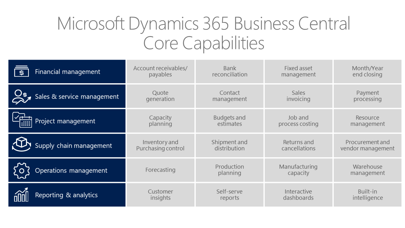 Wholesale Distribution Erp Software Dynamics 365 Business Central Modules Included Clients