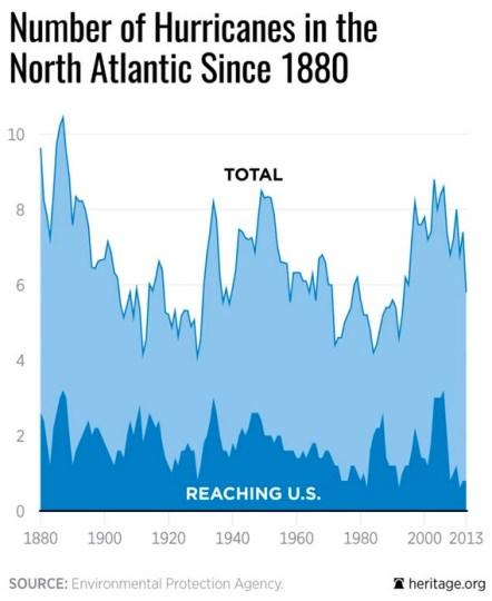atlantic-hurricanes-chart