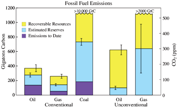 Fossil fuel CO2 emissions and carbon content (1 ppm atmospheric CO2 ~ 2.12 GtC). show more Estimates of reserves (profitable to extract at current prices) and resources (potentially recoverable with advanced technology and/or at higher prices) are the mean of estimates of Energy Information Administration (EIA) [7], German Advisory Council (GAC) [8], and Global Energy Assessment (GEA) [9]. GEA [9] suggests the possibility of >15,000 GtC unconventional gas. Error estimates (vertical lines) are from GEA and probably underestimate the total uncertainty. We convert energy content to carbon content using emission factors of Table 4.2 of [15] for coal, gas and conventional oil, and, also following [15], emission factor of unconventional oil is approximated as being the same as for coal. Total emissions through 2012, including gas flaring and cement manufacture, are 384 GtC; fossil fuel emissions alone are ~370 GtC.