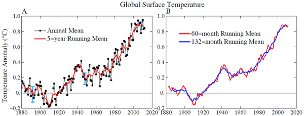 Global surface temperature relative to 1880–1920 mean