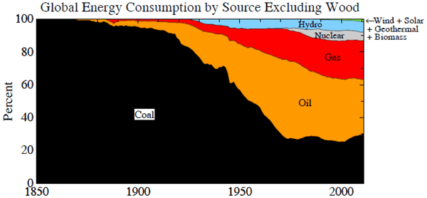 World energy consumption for indicated fuels, which excludes wood