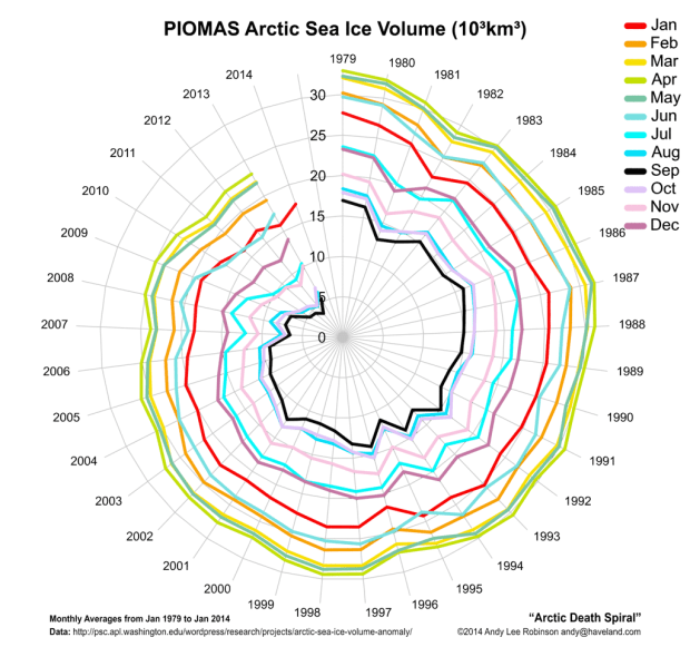 The Arctic Death Spiral 1979-2013