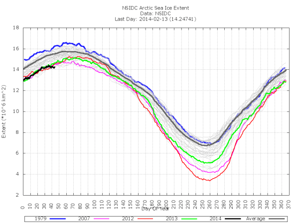 (NSIDC sea ice extent. Image source: Pogoda i Klimat)