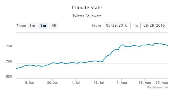 Climatestate-Graphtreon-Twitter-Likes-2016