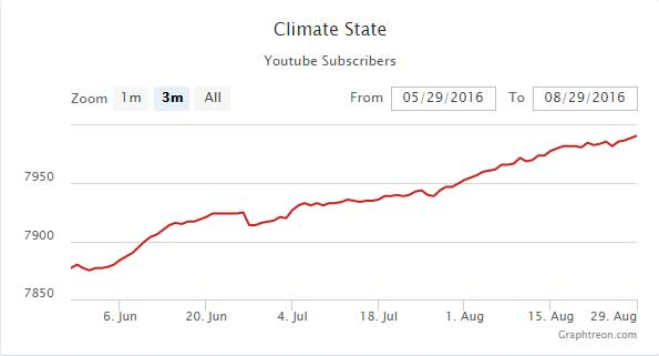 Climatestate-Graphtreon-YouTube-Likes-2016