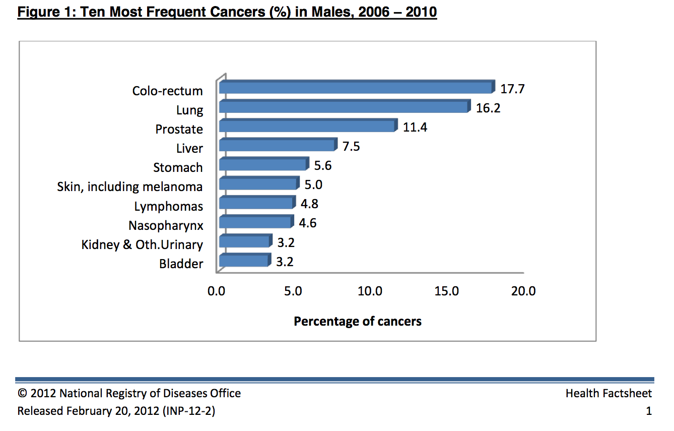 Prevalence Cancer Colorectal Cancer Awareness Month 2013