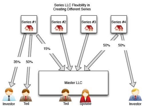 Time to Take a Serious Look at Using a Series LLC \u2013 Real Estate