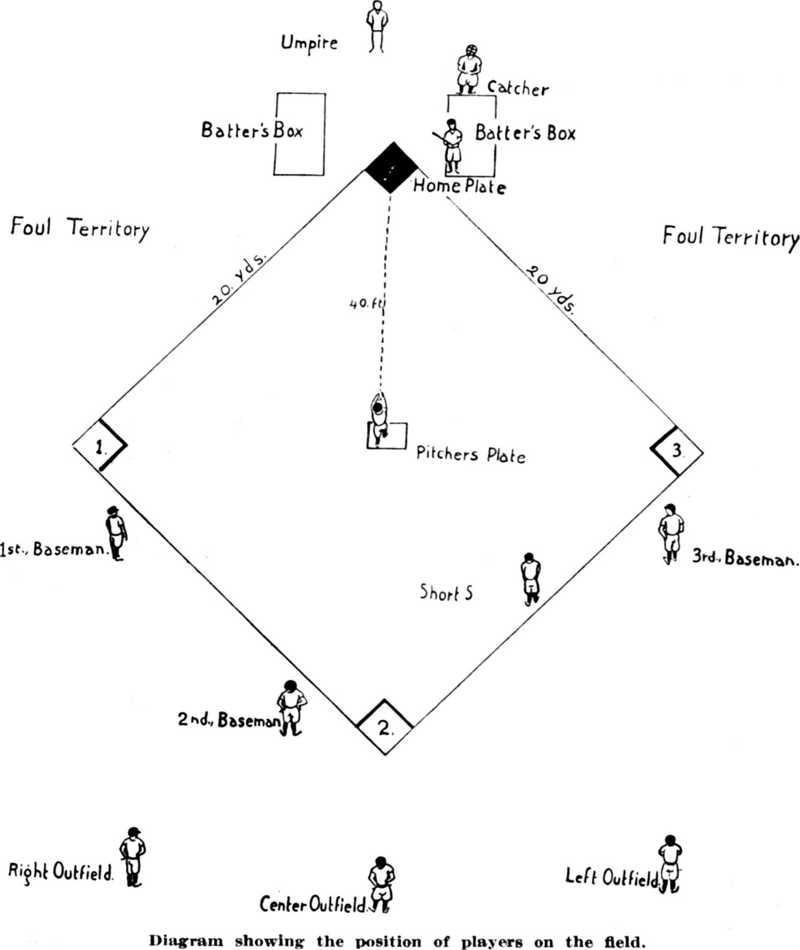 diagram t ball field diagram printable
