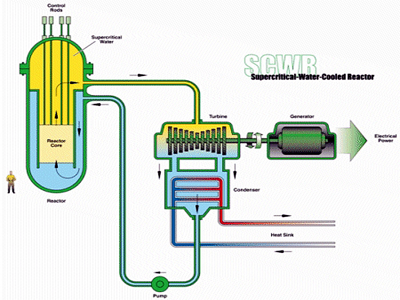 Nuclear Power Plant Diagram - Clip Art Library