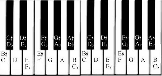 Piano Key Notes Chart My Piano Keys - Clip Art Library