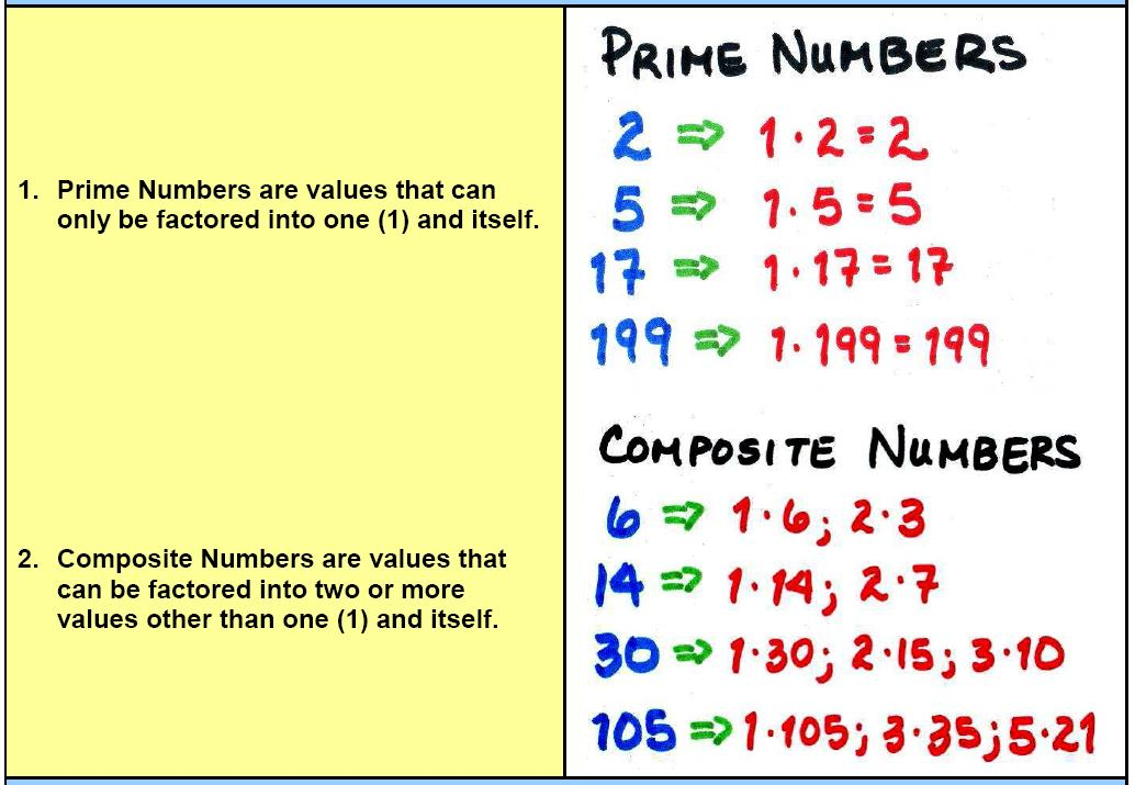 Prime Number Chart 1 200 Clipart - Clip Art Library - prime number chart