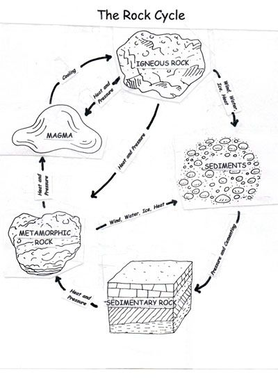 animated water cycle diagram