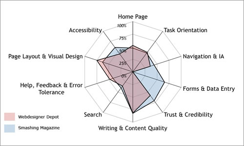 A Guide To Heuristic Website Reviews \u2014 Smashing Magazine