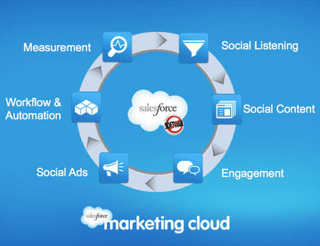 Exact Target Marketing Automation and NGO Connect