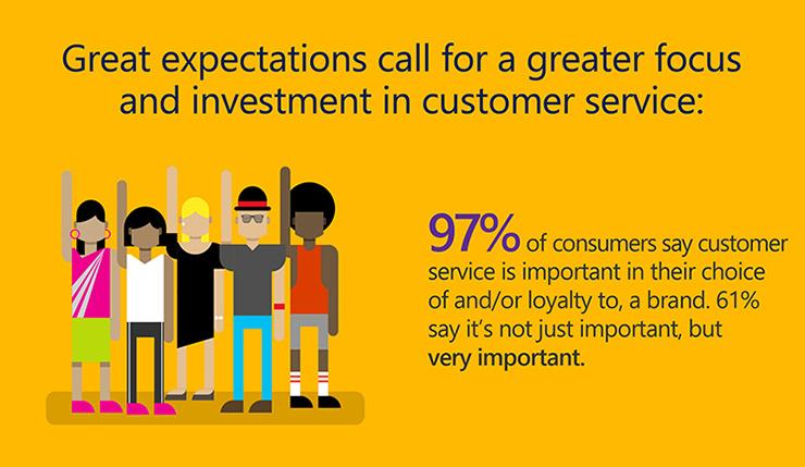 INFOGRAPHIC 2016 State of Global Customer Service \u2013 Microsoft