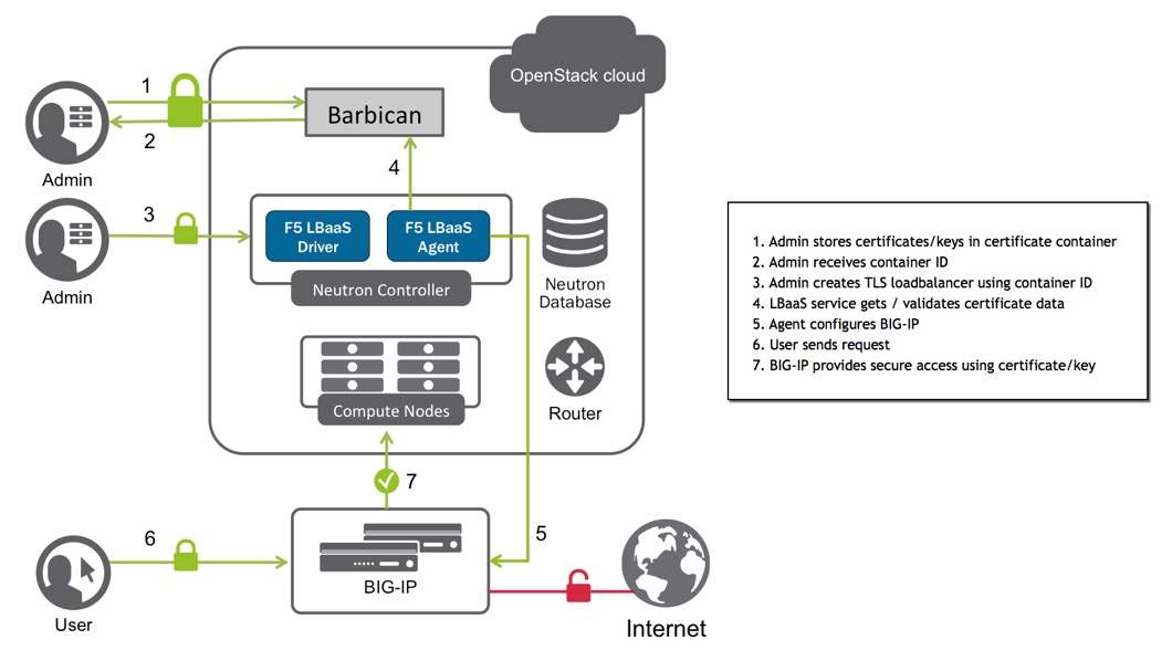 Set up SSL offloading with OpenStack Barbican