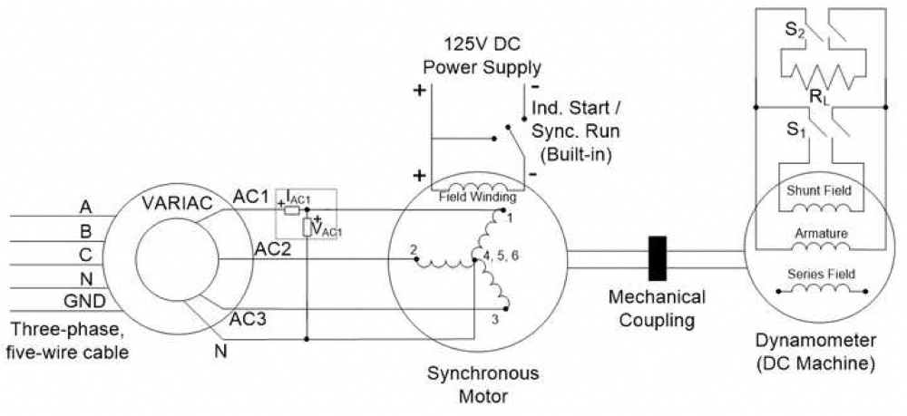AC Synchronous Machine Characterization Protocol