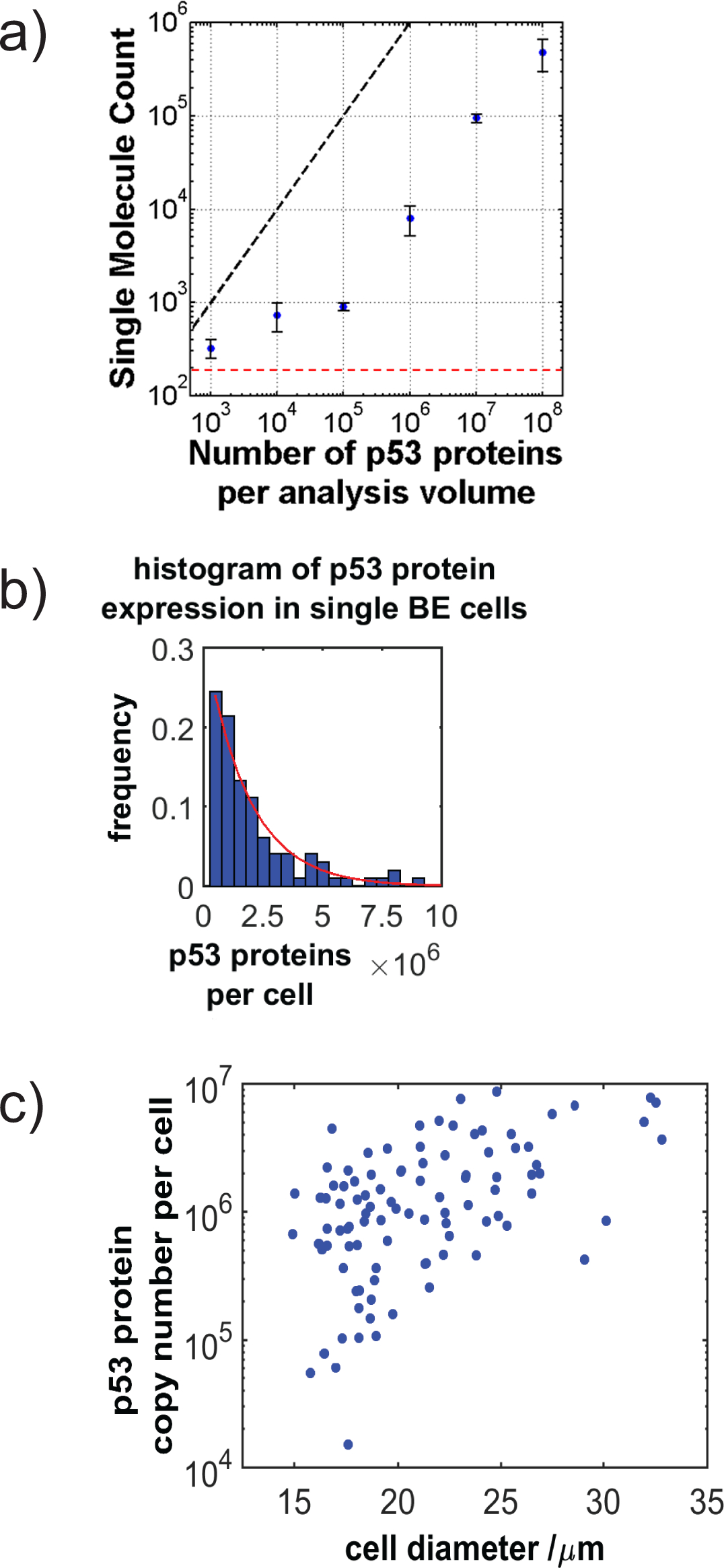 Cornici Concentriche Counting Proteins In Single Cells With Addressable Droplet