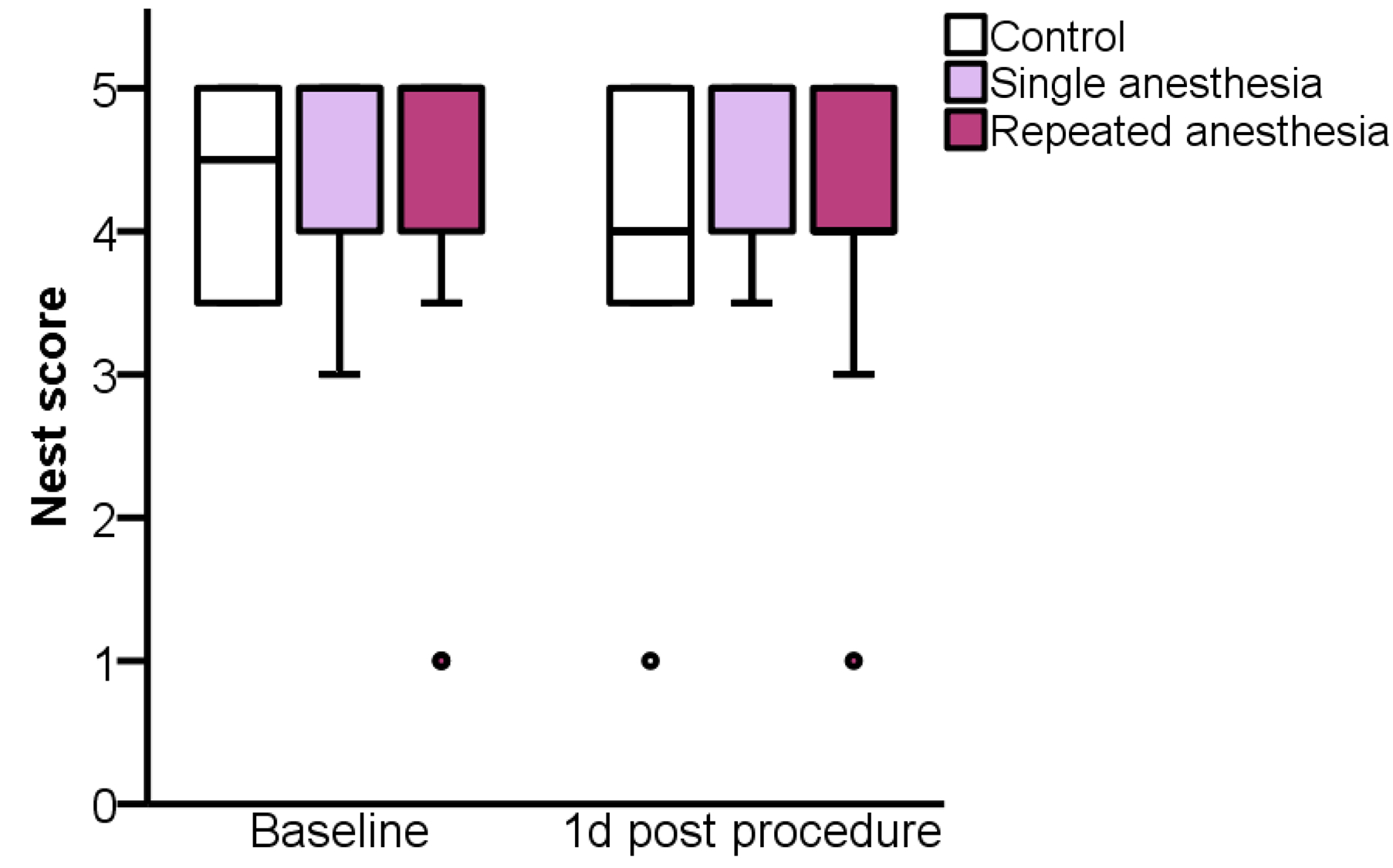Punkte Diät Tabelle Kostenlos Systematic Assessment Of Well Being In Mice For Procedures