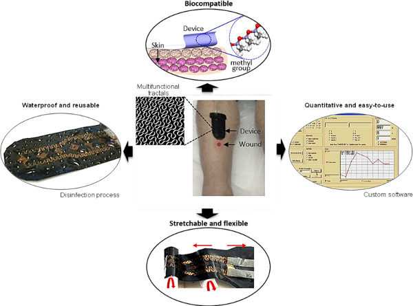 Fabrication and Characterization of a Conformal Skin-like Electronic