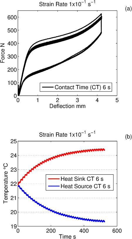 Experimental Methods for Investigation of Shape Memory Based