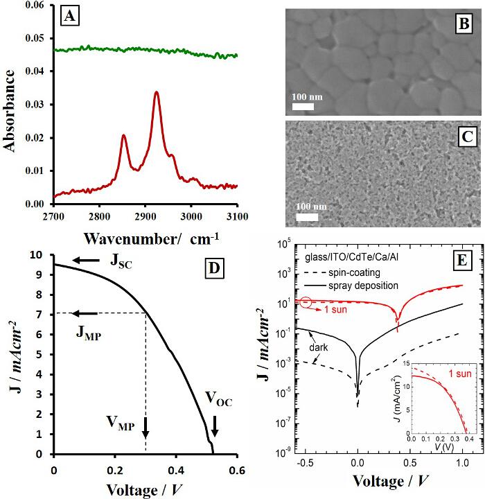 Fabrication of Fully Solution Processed Inorganic Nanocrystal