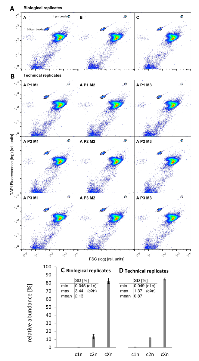 Zwembad De Hoge Devel Tarieven Characterizing Microbiome Dynamics Flow Cytometry Based