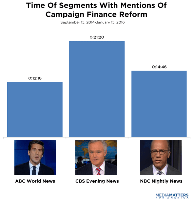 an analysis of campaign finance You can also search across one or more finance reports according to or extract the information for further analysis about the campaign finance.
