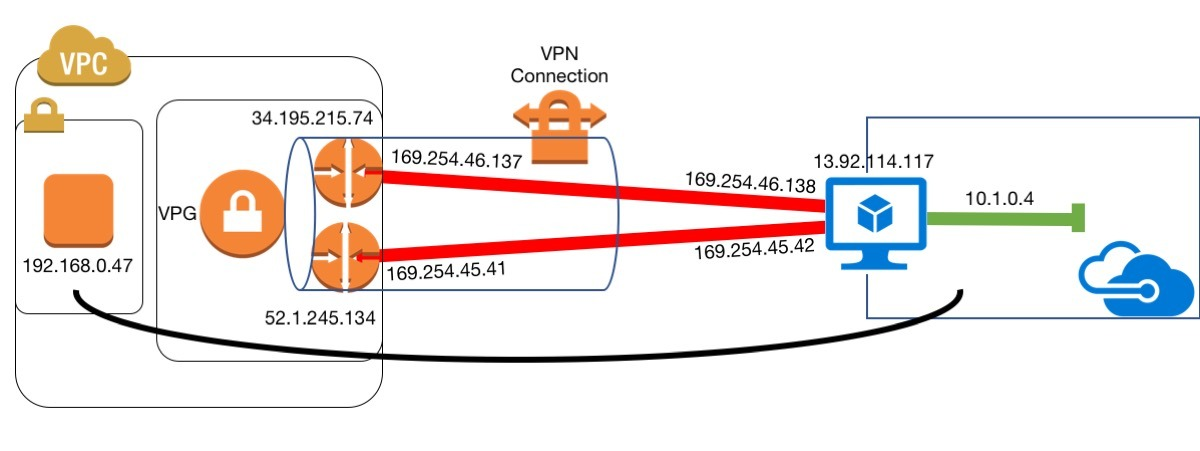 Connect Amazon VPC to Azure using dedicated VPN connection