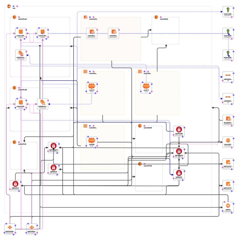 Services for AWS, Cassandra and Kafka running in AWS/EC2 - aws
