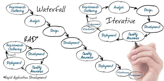 Software Development Lifecycle Methods CloverLeaf Solutions