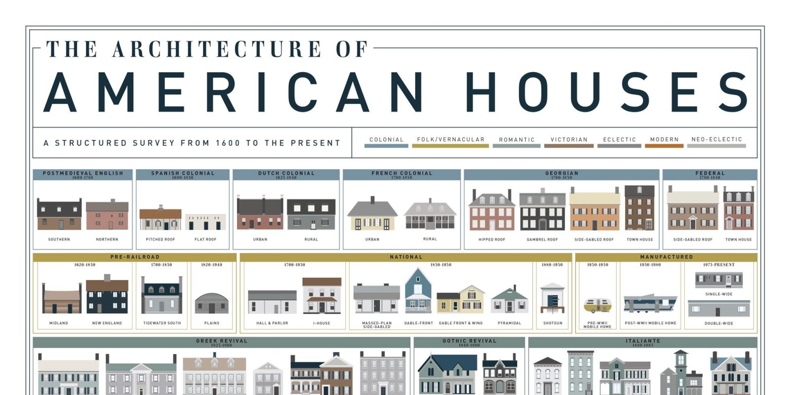 What Are The Different Styles Of Homes American House Styles House Architecture