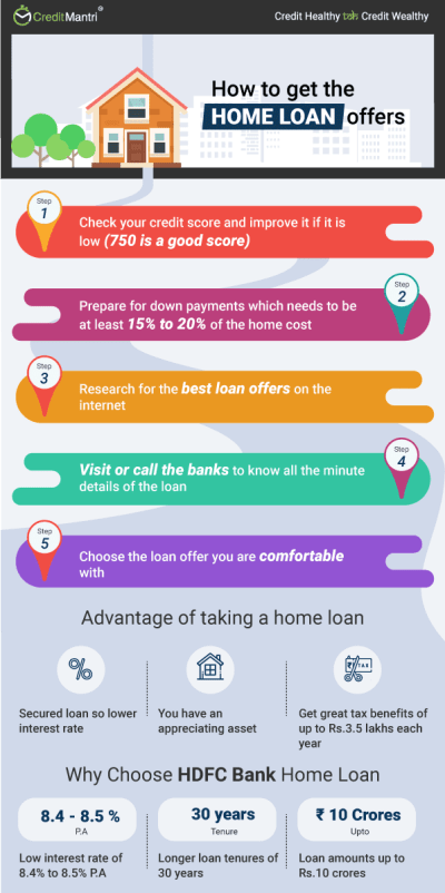 HDFC Bank Home Loan at Lowest Interest Rates @ 9.1% * | Apply Online Now