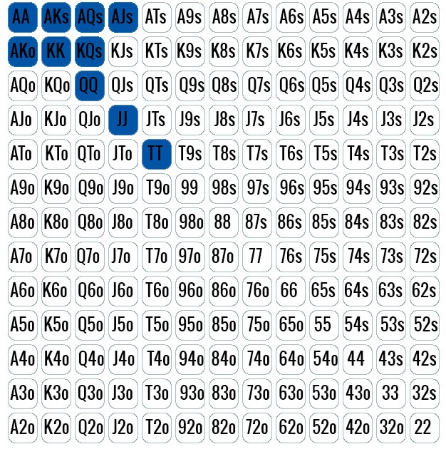 ≡ Chart of poker starting hands \u2013 starting hands in poker