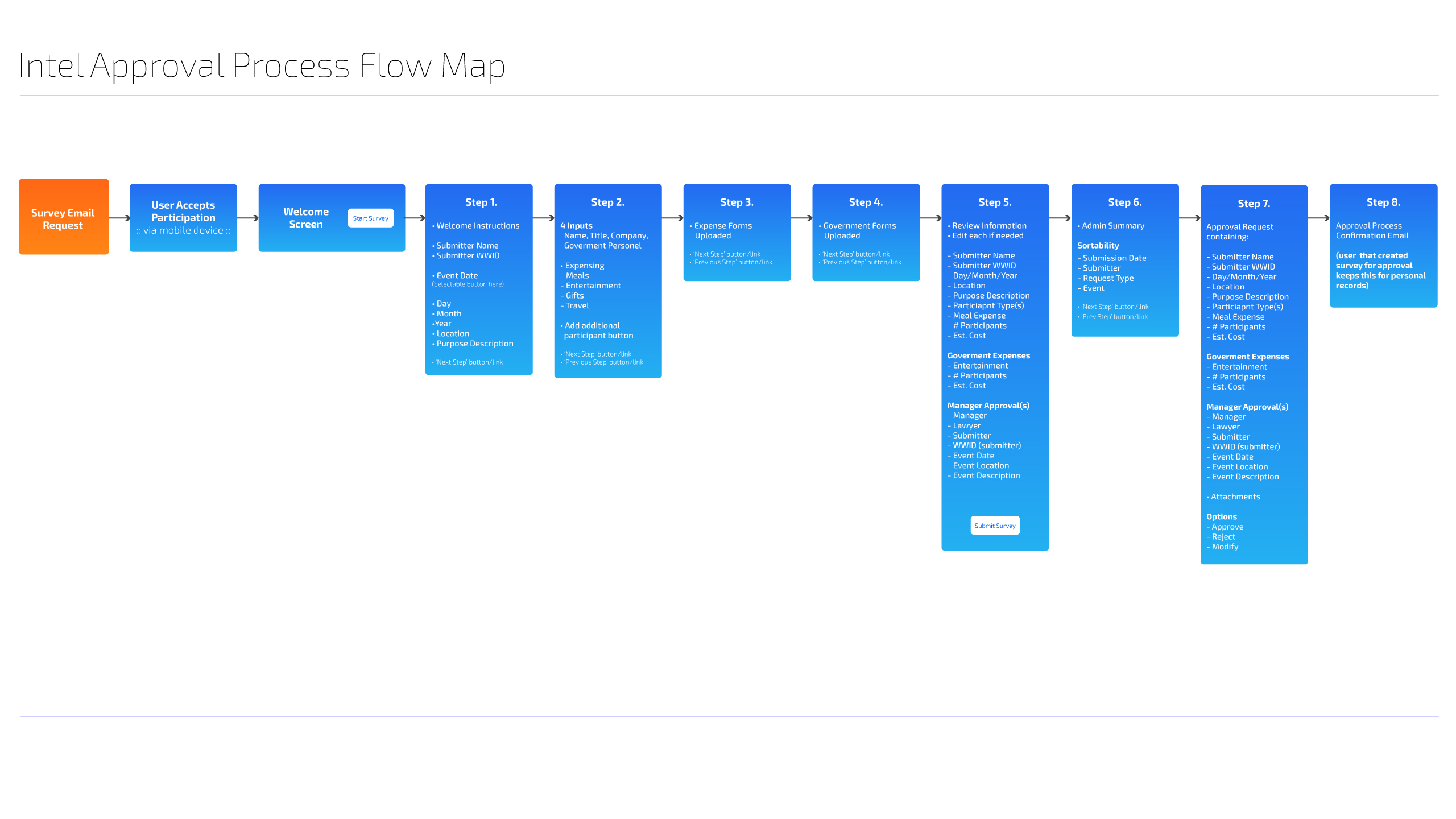 Intel-Approval_process_flow_map_30_o