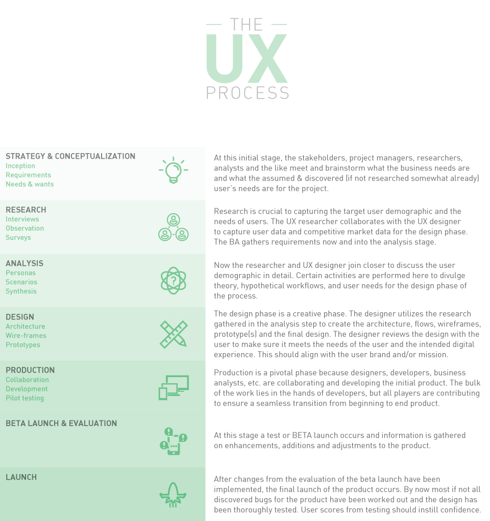 the_ux_process