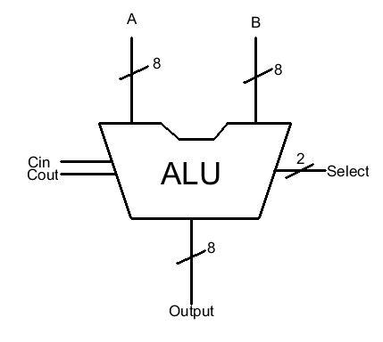8 bit alu block diagram