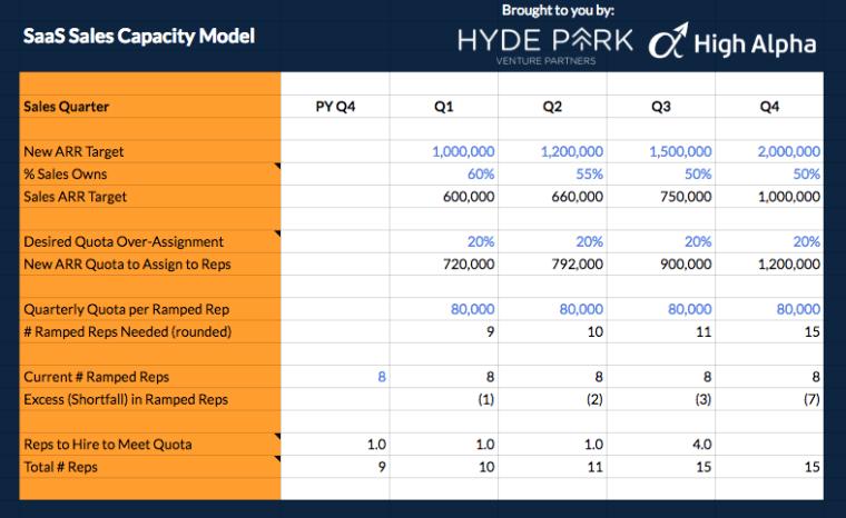 saas-sales-capacity-model